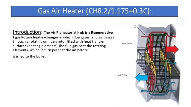 Gas Air Heater (Air Pre Heater)