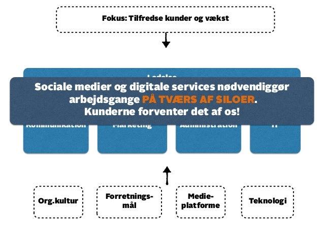 Fokus: Tilfredse kunder og vækst  Kommunikation Marketing Administration IT  Org.kultur  Forretnings-mål  Medie-platforme ...