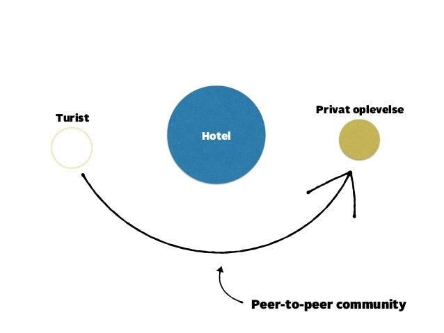 Privat oplevelse  Turist  Peer-to-peer community  Hotel