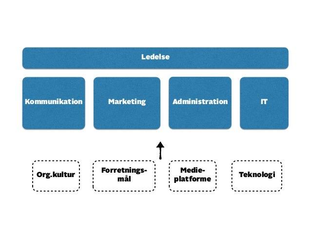 Kommunikation Marketing Administration IT  Org.kultur  Forretnings-mål  Medie-platforme  Teknologi  Ledelse