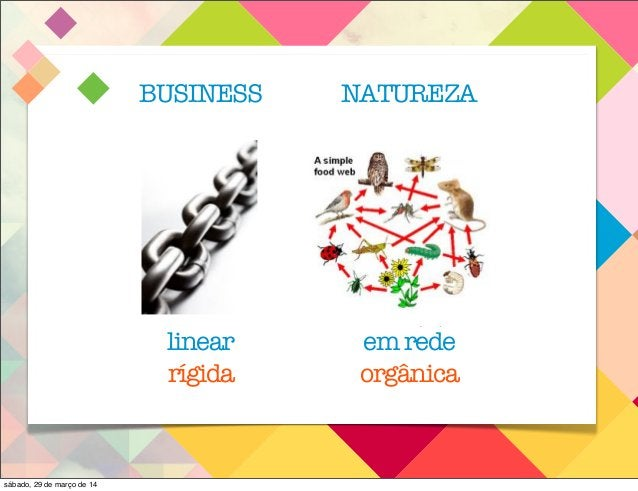 Business Nature linear' ' ' Old'School' networked' systems4thinking' ' New'School' ' Nature!has!been!dealing!with!volatili...