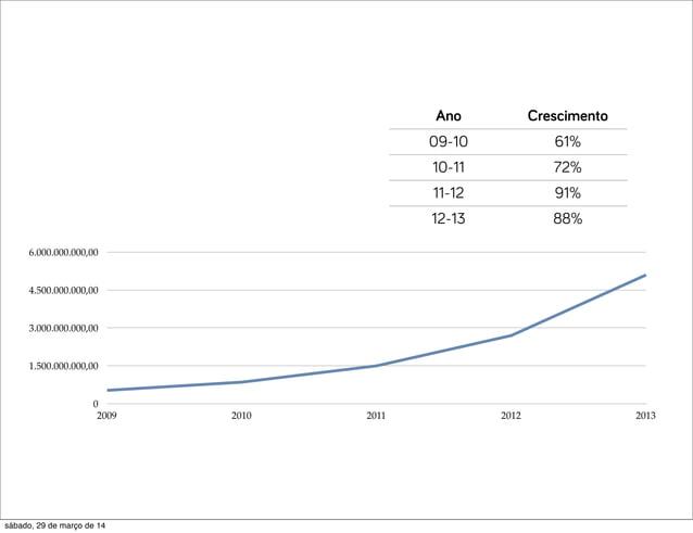 0 1.500.000.000,00 3.000.000.000,00 4.500.000.000,00 6.000.000.000,00 2009 2010 2011 2012 2013 Ano Crescimento 09-10 61% 1...