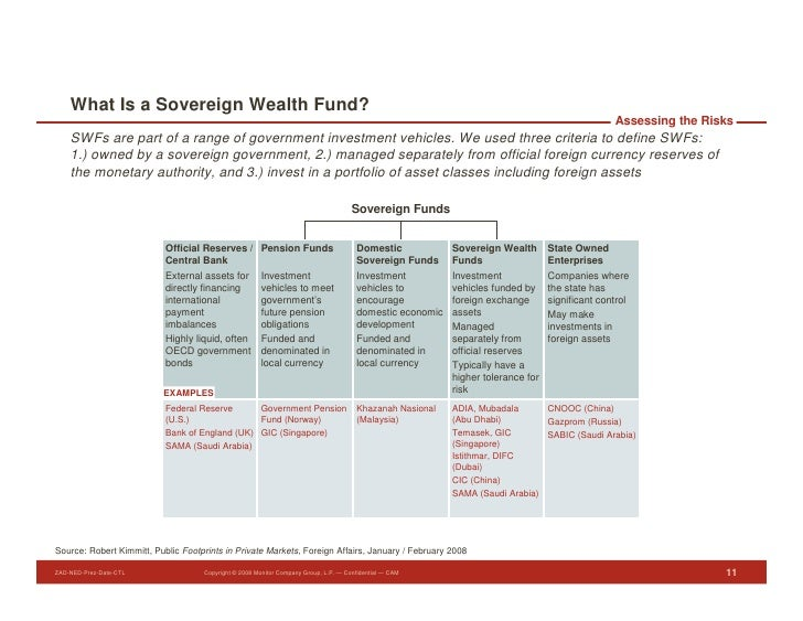 What Is a Sovereign Wealth Fund?                                                                                          ...