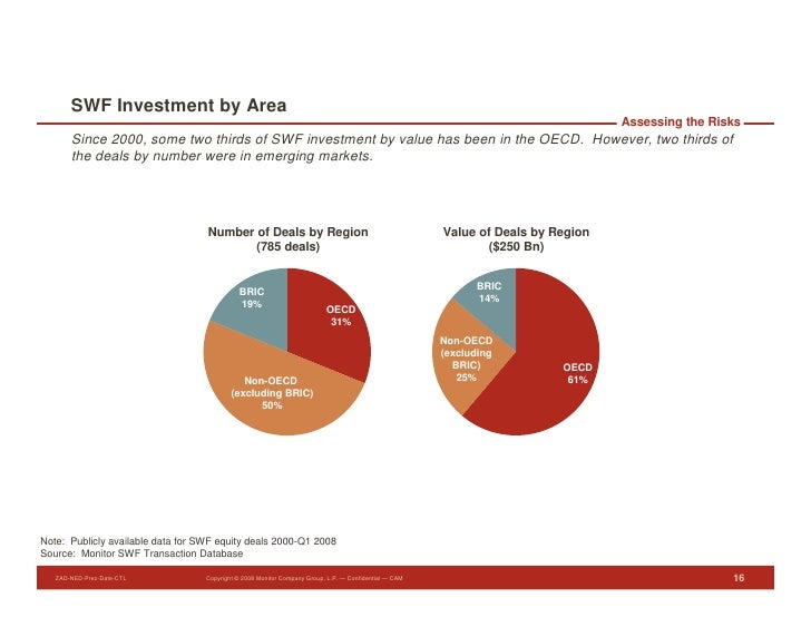 SWF Investment by Area                                                                                                    ...