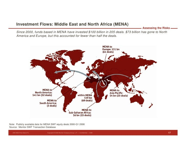 Investment Flows: Middle East and North Africa (MENA)                                                                     ...