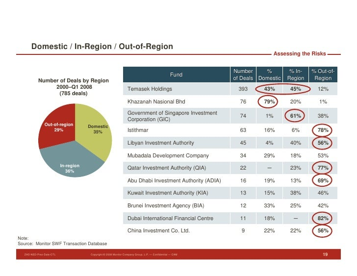 Domestic / In-Region / Out-of-Region                                                                                      ...