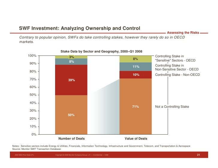 SWF Investment: Analyzing Ownership and Control                                                                           ...