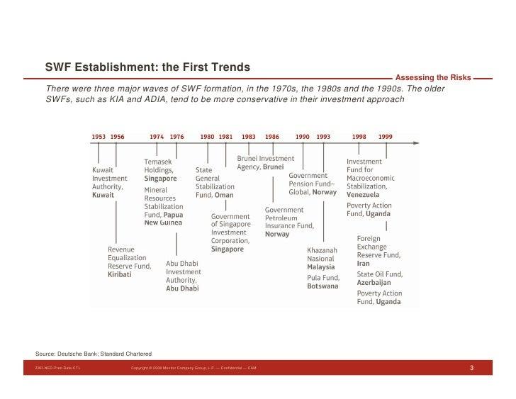SWF Establishment: the First Trends                                                                                       ...