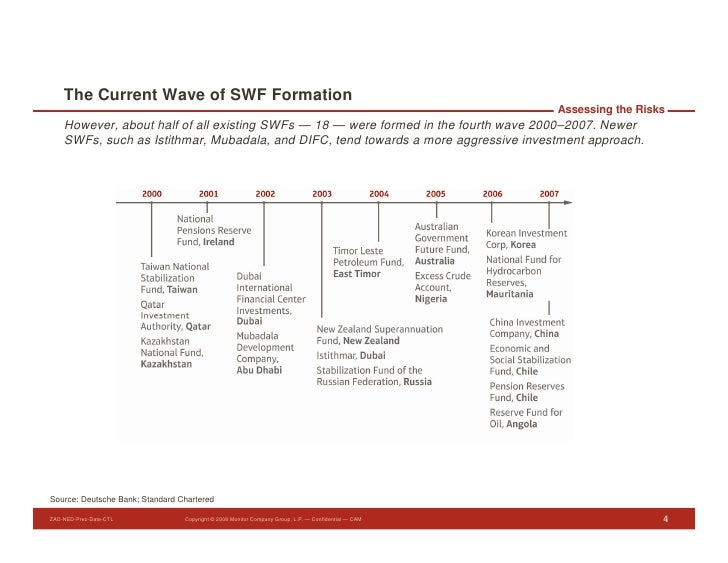 The Current Wave of SWF Formation                                                                                         ...