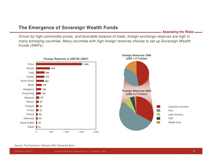 The Emergence of Sovereign Wealth Funds                                                                                   ...