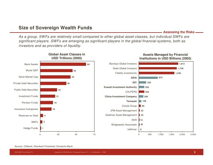 Size of Sovereign Wealth Funds                                                                                            ...