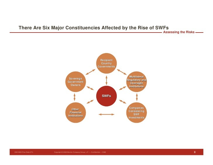 There Are Six Major Constituencies Affected by the Rise of SWFs                                                           ...