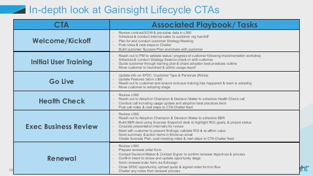 ©2015 Gainsight. All Rights Reserved. In-depth look at Gainsight Lifecycle CTAs Welcome/Kickoff Initial User Training Go L...
