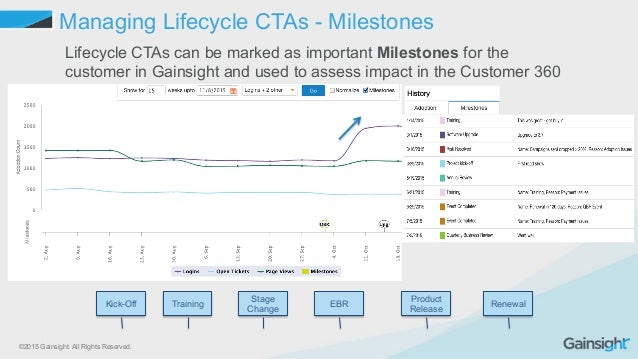 ©2015 Gainsight. All Rights Reserved. Managing Lifecycle CTAs - Milestones Lifecycle CTAs can be marked as important Miles...