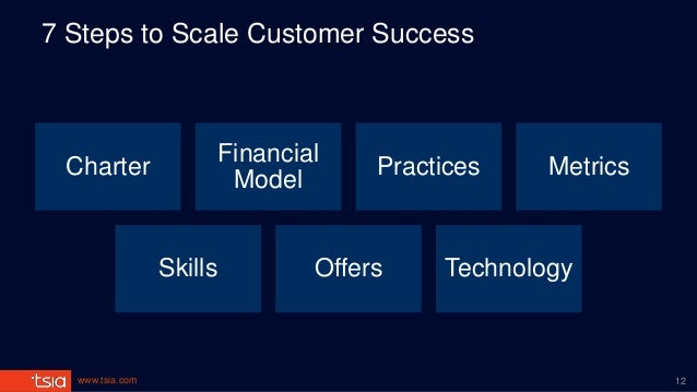 www.tsia.com 7 Steps to Scale Customer Success Charter Financial Model Practices Metrics Skills Offers Technology 12