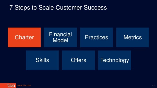 www.tsia.com 7 Steps to Scale Customer Success Charter Financial Model Practices Metrics Skills Offers Technology 13