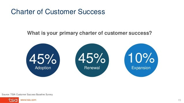 www.tsia.com Charter of Customer Success What is your primary charter of customer success? 45% 45% 10%Adoption Renewal Exp...