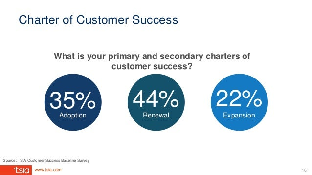 www.tsia.com Charter of Customer Success What is your primary and secondary charters of customer success? 35% 44% 22%Adopt...