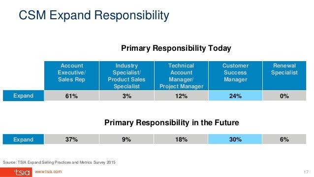 www.tsia.com CSM Expand Responsibility Primary Responsibility Today Primary Responsibility in the Future Account Executive...