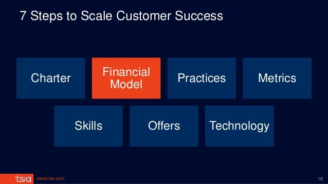 www.tsia.com 7 Steps to Scale Customer Success Charter Financial Model Practices Metrics Skills Offers Technology 18
