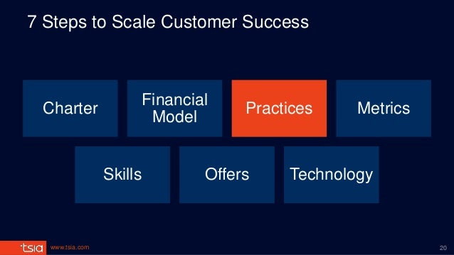 www.tsia.com 7 Steps to Scale Customer Success Charter Financial Model Practices Metrics Skills Offers Technology 20