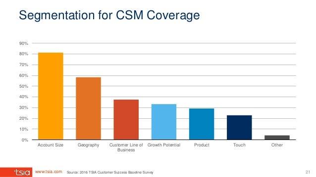 www.tsia.com 21 Segmentation for CSM Coverage 0% 10% 20% 30% 40% 50% 60% 70% 80% 90% Account Size Geography Customer Line ...