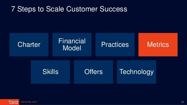 www.tsia.com 7 Steps to Scale Customer Success Charter Financial Model Practices Metrics Skills Offers Technology 23
