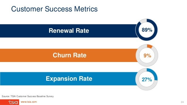 www.tsia.com 27% Customer Success Metrics Churn Rate Renewal Rate Expansion Rate Source: TSIA Customer Success Baseline Su...
