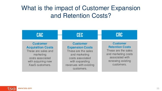 www.tsia.com 25 What is the impact of Customer Expansion and Retention Costs? Customer Acquisition Costs These are sales a...