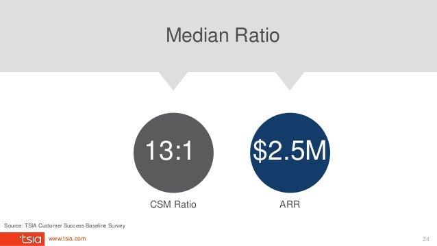 www.tsia.com Median Ratio CSM Ratio 13:1 ARR $2.5M Source: TSIA Customer Success Baseline Survey 24
