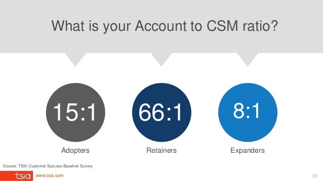 www.tsia.com What is your Account to CSM ratio? Adopters 15:1 Retainers 66:1 Expanders 8:1 Source: TSIA Customer Success B...