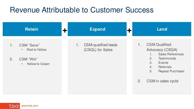 """www.tsia.com Revenue Attributable to Customer Success 1. CSM-qualified leads (CSQL) for Sales 1. CSM """"Save"""" • Red to Yello..."""