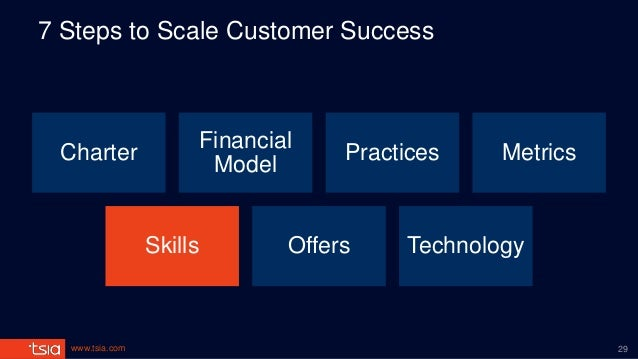 www.tsia.com 7 Steps to Scale Customer Success Charter Financial Model Practices Metrics Skills Offers Technology 29