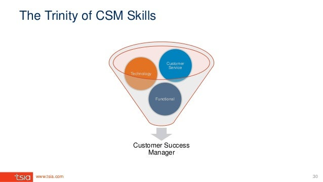 www.tsia.com The Trinity of CSM Skills Customer Success Manager Functional Technology Customer Service 30