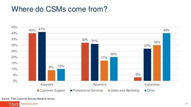 www.tsia.com Where do CSMs come from? 40% 32% 3% 41% 31% 27% 9% 17% 30% 10% 20% 40% 0% 5% 10% 15% 20% 25% 30% 35% 40% 45% ...