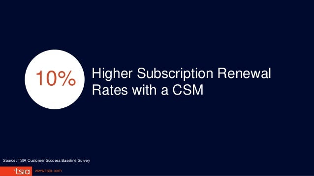 www.tsia.com Higher Subscription Renewal Rates with a CSM 10% Source: TSIA Customer Success Baseline Survey