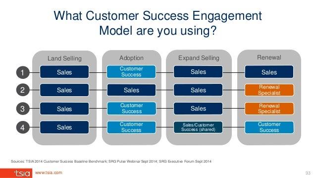 www.tsia.com 33 Expand SellingLand Selling Adoption Renewal Customer Success Sales Sales1 Sales 2 3 4 Sales/Customer Succe...