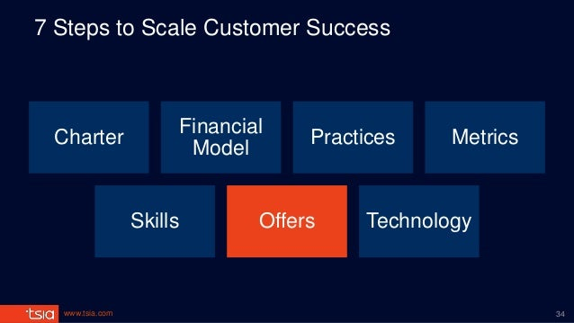 www.tsia.com 7 Steps to Scale Customer Success Charter Financial Model Practices Metrics Skills Offers Technology 34