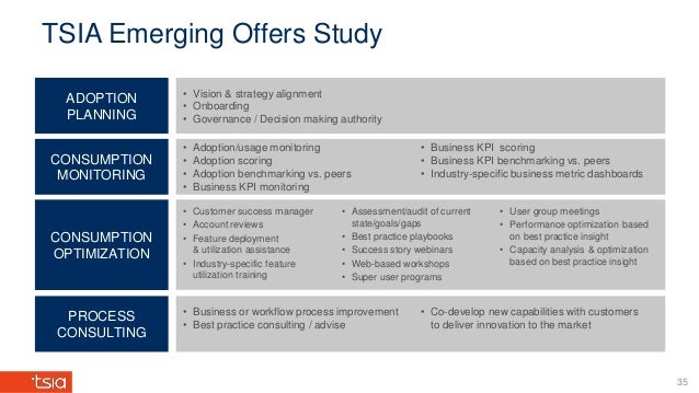 TSIA Emerging Offers Study ADOPTION PLANNING CONSUMPTION MONITORING CONSUMPTION OPTIMIZATION PROCESS CONSULTING • Vision &...