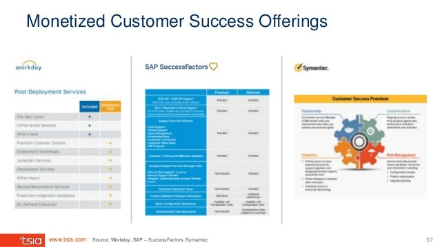 www.tsia.com Monetized Customer Success Offerings Source: Workday, SAP – SuccessFactors, Symantec 37