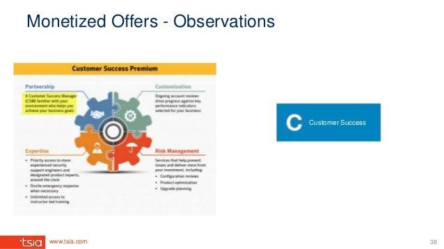 www.tsia.com Customer Success Monetized Offers - Observations 38