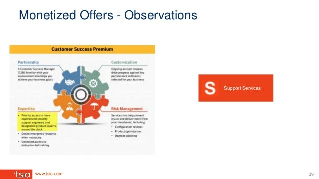www.tsia.com Monetized Offers - Observations Support Services 39