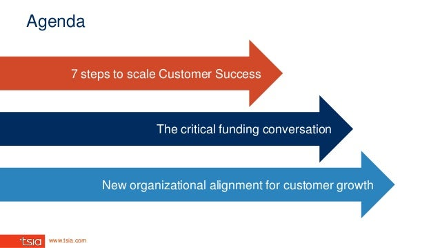 www.tsia.com Agenda New organizational alignment for customer growth The critical funding conversation 7 steps to scale Cu...