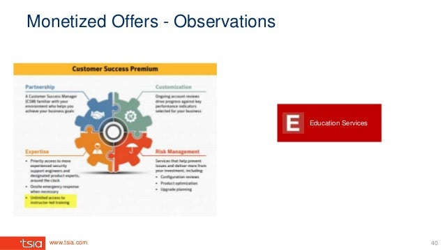 www.tsia.com Monetized Offers - Observations Education Services 40