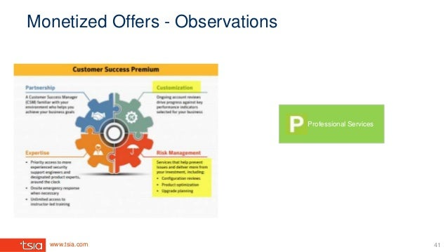 www.tsia.com Monetized Offers - Observations Professional Services 41