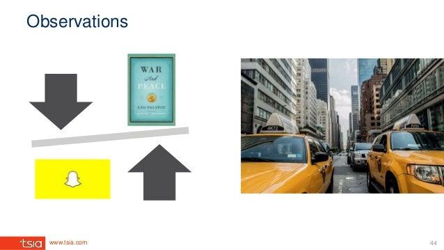 www.tsia.com Observations 44