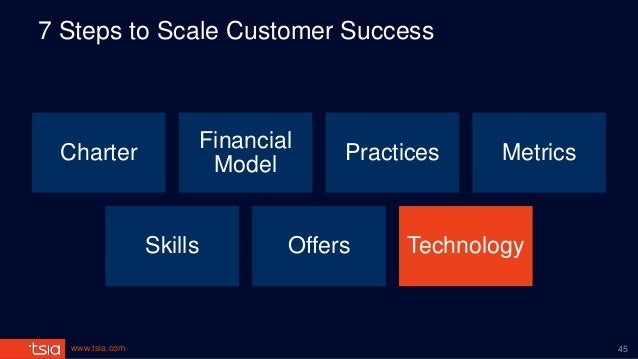 www.tsia.com 7 Steps to Scale Customer Success Charter Financial Model Practices Metrics Skills Offers Technology 45