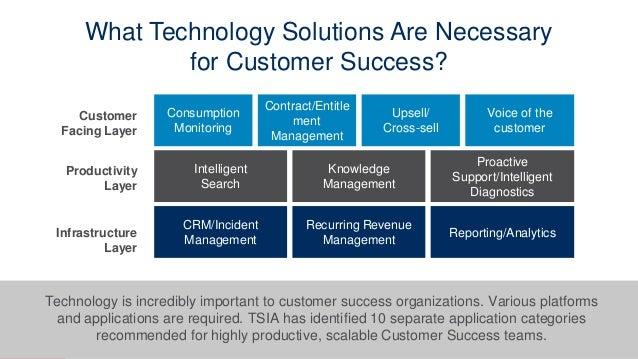 www.tsia.com 46 Intelligent Search Knowledge Management Proactive Support/Intelligent Diagnostics CRM/Incident Management ...