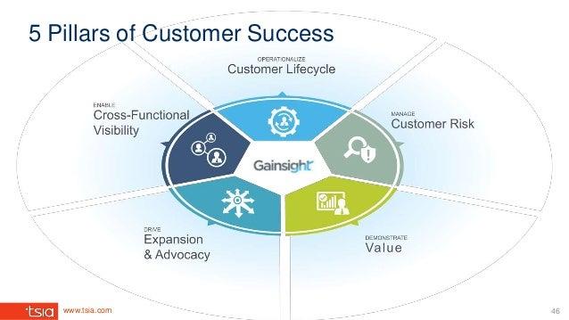 www.tsia.com 5 Pillars of Customer Success 46