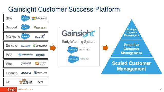 www.tsia.com Gainsight Customer Success Platform Support Marketing PSA Web Finance DB API Surveys SFA Strategic Customer M...